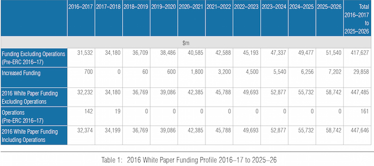 2016-Defence-White-Paper-funding profile