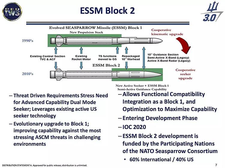 ESSM II Chart